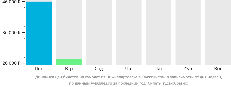 Динамика цен билетов на самолёт из Нижневартовска в Таджикистан в зависимости от дня недели