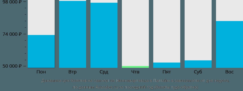 Динамика цен билетов на самолет из Нижневартовска в Паттайю в зависимости от дня недели