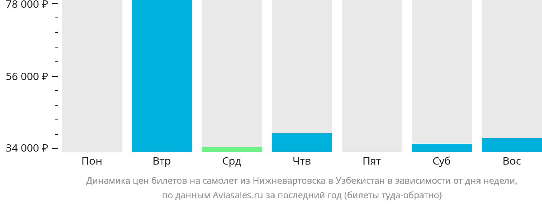 Динамика цен билетов на самолёт из Нижневартовска в Узбекистан в зависимости от дня недели