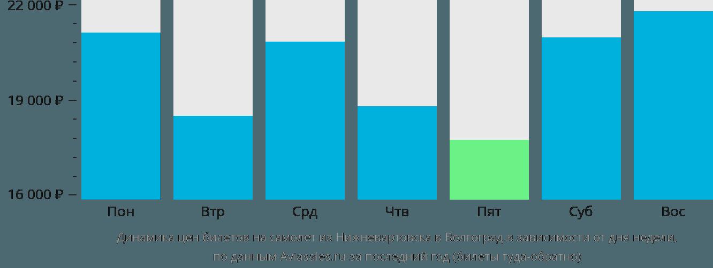 Динамика цен билетов на самолёт из Нижневартовска в Волгоград в зависимости от дня недели