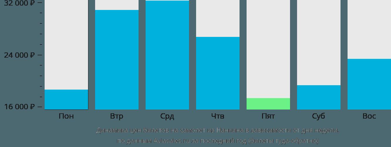 Динамика цен билетов на самолет из Нанкина в зависимости от дня недели