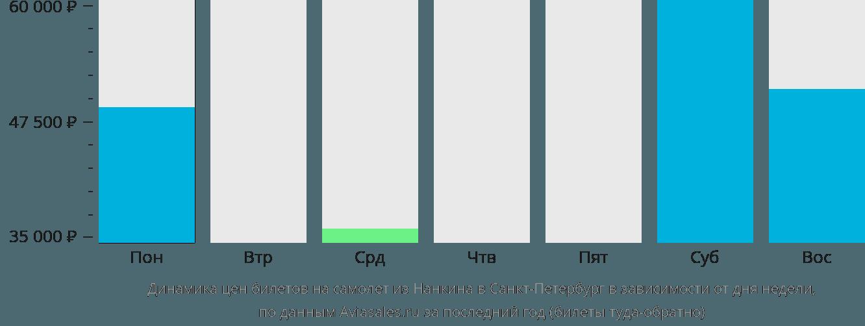 Динамика цен билетов на самолет из Нанкина в Санкт-Петербург в зависимости от дня недели