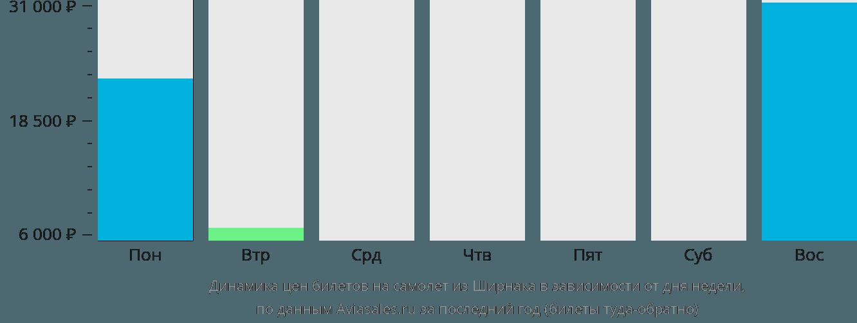 Динамика цен билетов на самолет из Ширнака в зависимости от дня недели