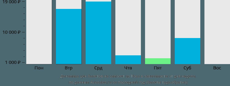 Динамика цен билетов на самолет из Нока в зависимости от дня недели
