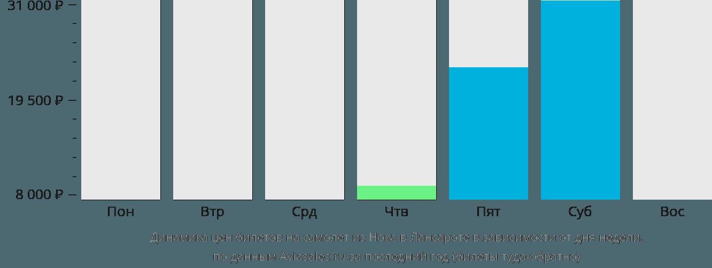Динамика цен билетов на самолет из Нока в Лансароте в зависимости от дня недели