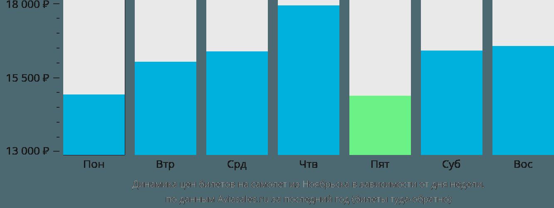 Динамика цен билетов на самолет из Ноябрьска в зависимости от дня недели