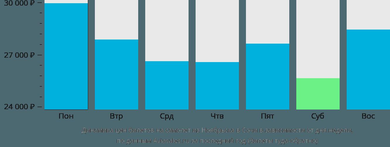 Динамика цен билетов на самолет из Ноябрьска в Сочи в зависимости от дня недели