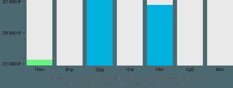 Динамика цен билетов на самолет из Ноябрьска в Днепр в зависимости от дня недели