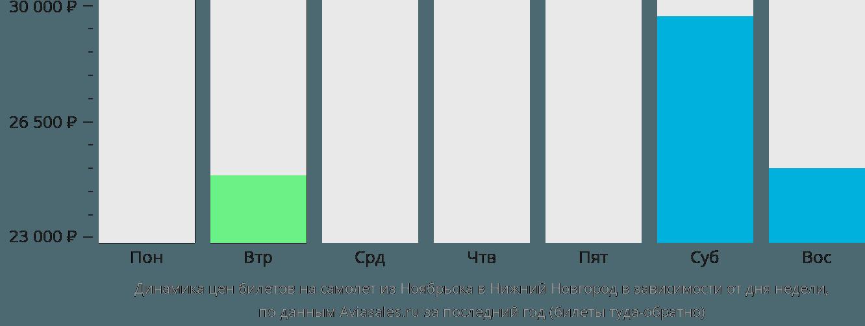 Динамика цен билетов на самолет из Ноябрьска в Нижний Новгород в зависимости от дня недели