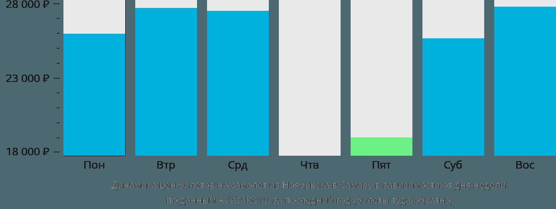 Динамика цен билетов на самолет из Ноябрьска в Самару в зависимости от дня недели