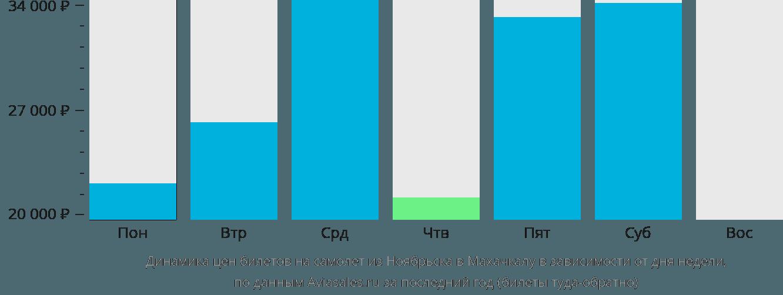 Динамика цен билетов на самолет из Ноябрьска в Махачкалу в зависимости от дня недели