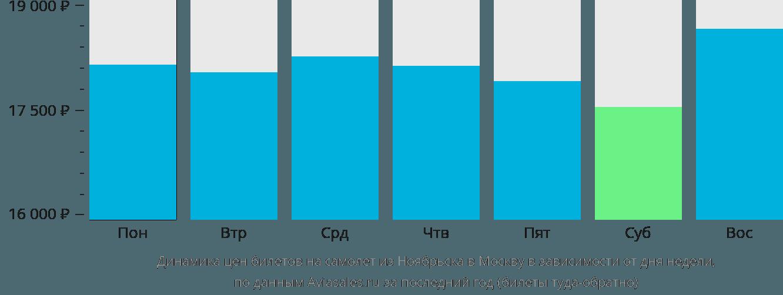 Динамика цен билетов на самолет из Ноябрьска в Москву в зависимости от дня недели
