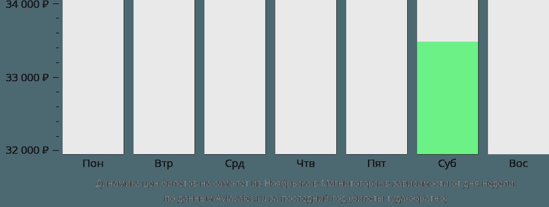 Динамика цен билетов на самолет из Ноябрьска в Магнитогорск в зависимости от дня недели