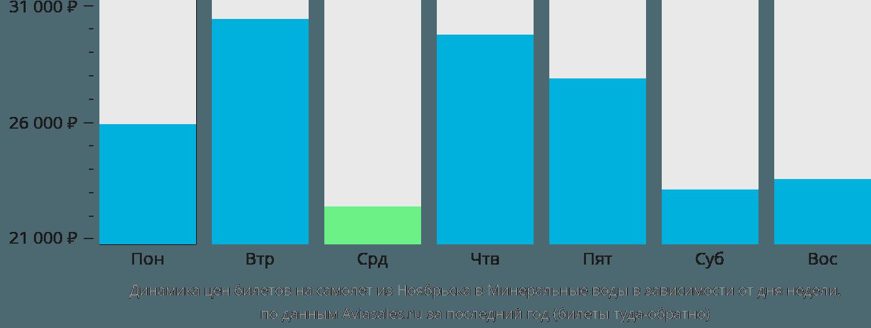 Динамика цен билетов на самолет из Ноябрьска в Минеральные воды в зависимости от дня недели