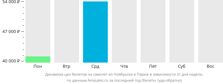 Динамика цен билетов на самолет из Ноябрьска в Париж в зависимости от дня недели