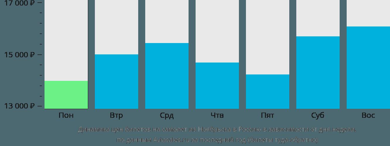 Динамика цен билетов на самолёт из Ноябрьска в Россию в зависимости от дня недели