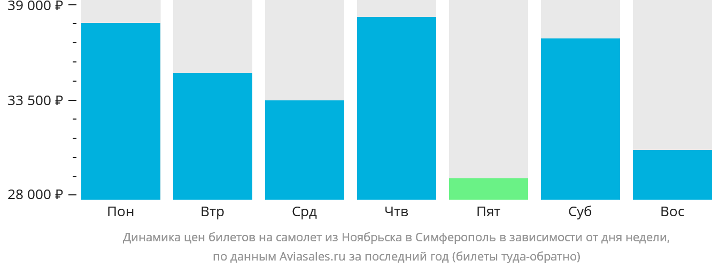 Динамика цен билетов на самолет из Ноябрьска в Симферополь в зависимости от дня недели