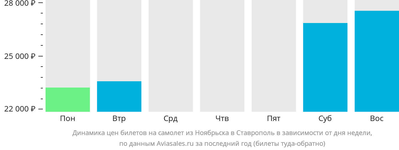 Динамика цен билетов на самолет из Ноябрьска в Ставрополь в зависимости от дня недели