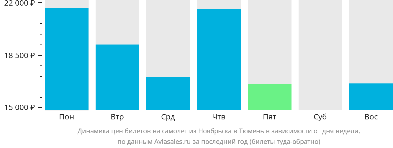 Динамика цен билетов на самолет из Ноябрьска в Тюмень в зависимости от дня недели