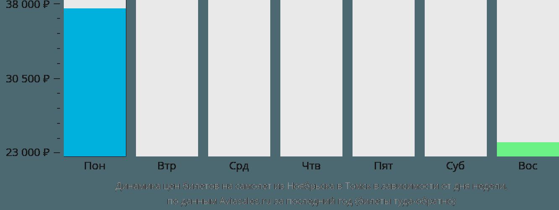 Динамика цен билетов на самолет из Ноябрьска в Томск в зависимости от дня недели