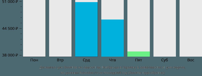 Динамика цен билетов на самолет из Ноябрьска в Украину в зависимости от дня недели