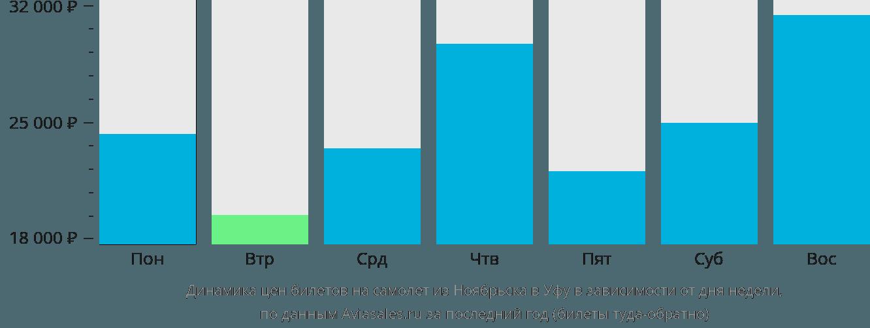 Динамика цен билетов на самолет из Ноябрьска в Уфу в зависимости от дня недели