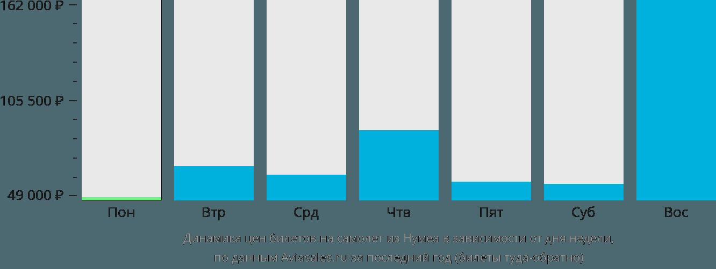 Динамика цен билетов на самолет из Нумеа в зависимости от дня недели