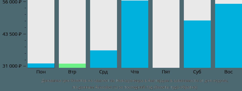 Динамика цен билетов на самолет из Новокузнецка в Амстердам в зависимости от дня недели