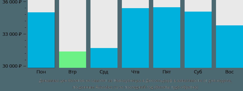 Динамика цен билетов на самолет из Новокузнецка в Дюссельдорф в зависимости от дня недели