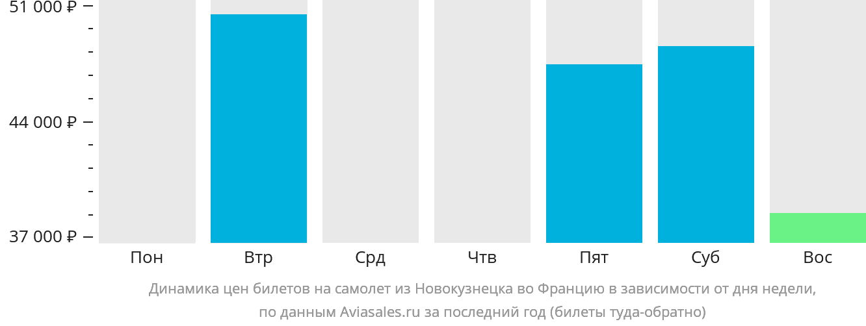 Динамика цен билетов на самолет из Новокузнецка во Францию в зависимости от дня недели