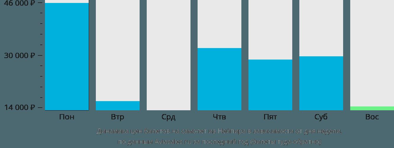 Динамика цен билетов на самолет из Нейпира в зависимости от дня недели