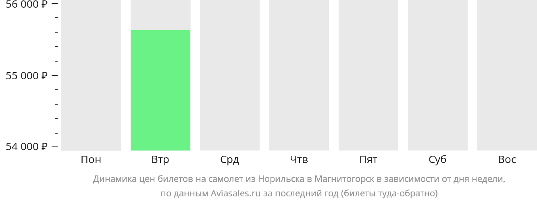Динамика цен билетов на самолет из Норильска в Магнитогорск в зависимости от дня недели