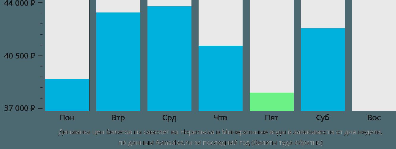 Динамика цен билетов на самолет из Норильска в Минеральные воды в зависимости от дня недели