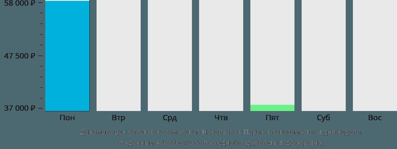 Динамика цен билетов на самолет из Норильска в Париж в зависимости от дня недели