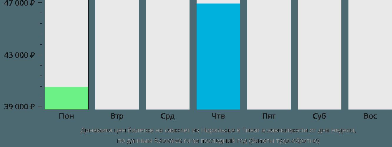 Динамика цен билетов на самолет из Норильска в Тиват в зависимости от дня недели