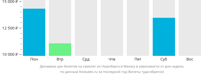 Динамика цен билетов на самолет из Нюрнберга в Малагу в зависимости от дня недели