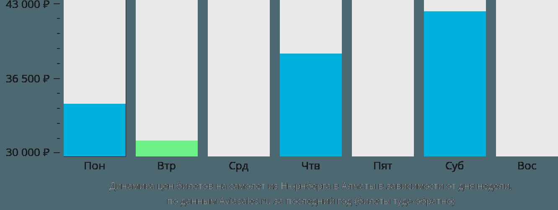 Динамика цен билетов на самолет из Нюрнберга в Алматы в зависимости от дня недели