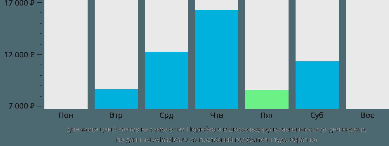 Динамика цен билетов на самолет из Нюрнберга в Дюссельдорф в зависимости от дня недели