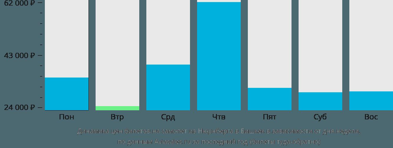 Динамика цен билетов на самолёт из Нюрнберга в Бишкек в зависимости от дня недели