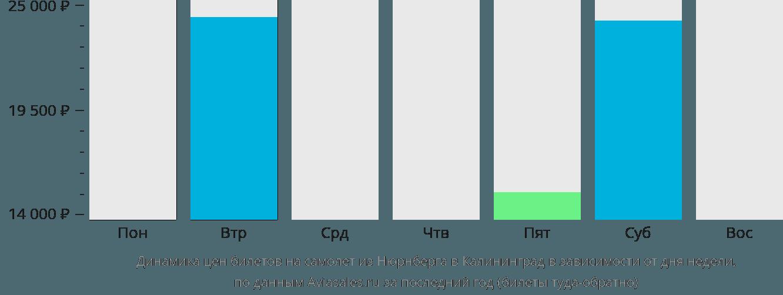 Динамика цен билетов на самолет из Нюрнберга в Калининград в зависимости от дня недели