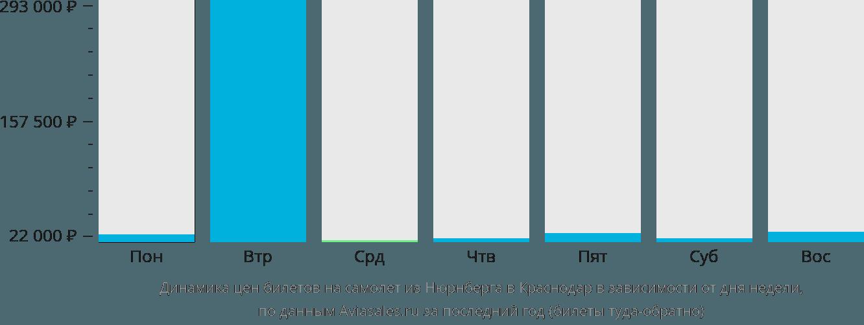 Динамика цен билетов на самолет из Нюрнберга в Краснодар в зависимости от дня недели