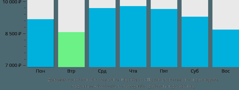 Динамика цен билетов на самолет из Нюрнберга в Париж в зависимости от дня недели