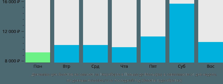 Динамика цен билетов на самолет из Нюрнберга в Пальма-де-Майорку в зависимости от дня недели