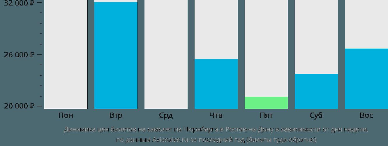 Динамика цен билетов на самолет из Нюрнберга в Ростов-на-Дону в зависимости от дня недели