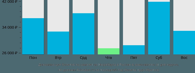 Динамика цен билетов на самолет из Нюрнберга в Россию в зависимости от дня недели