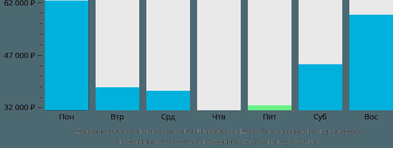 Динамика цен билетов на самолет из Нюрнберга в Шанхай в зависимости от дня недели