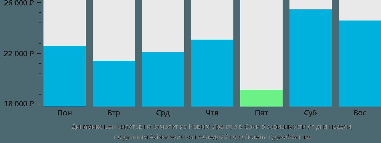 Динамика цен билетов на самолет из Нового Уренгоя в Сочи в зависимости от дня недели