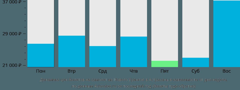Динамика цен билетов на самолет из Нового Уренгоя в Астрахань в зависимости от дня недели