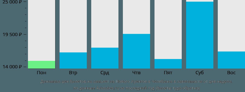 Динамика цен билетов на самолет из Нового Уренгоя в Челябинск в зависимости от дня недели