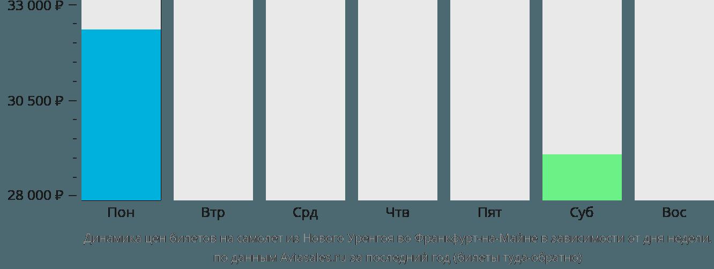 Динамика цен билетов на самолёт из Нового Уренгоя во Франкфурт-на-Майне в зависимости от дня недели